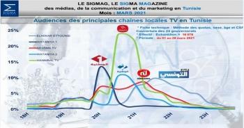 للشهر الرابع على التوالي منذ ديسمبر 2020 تواصل قناة حنبعل تصدرها للمشهد التلفزي في تونس